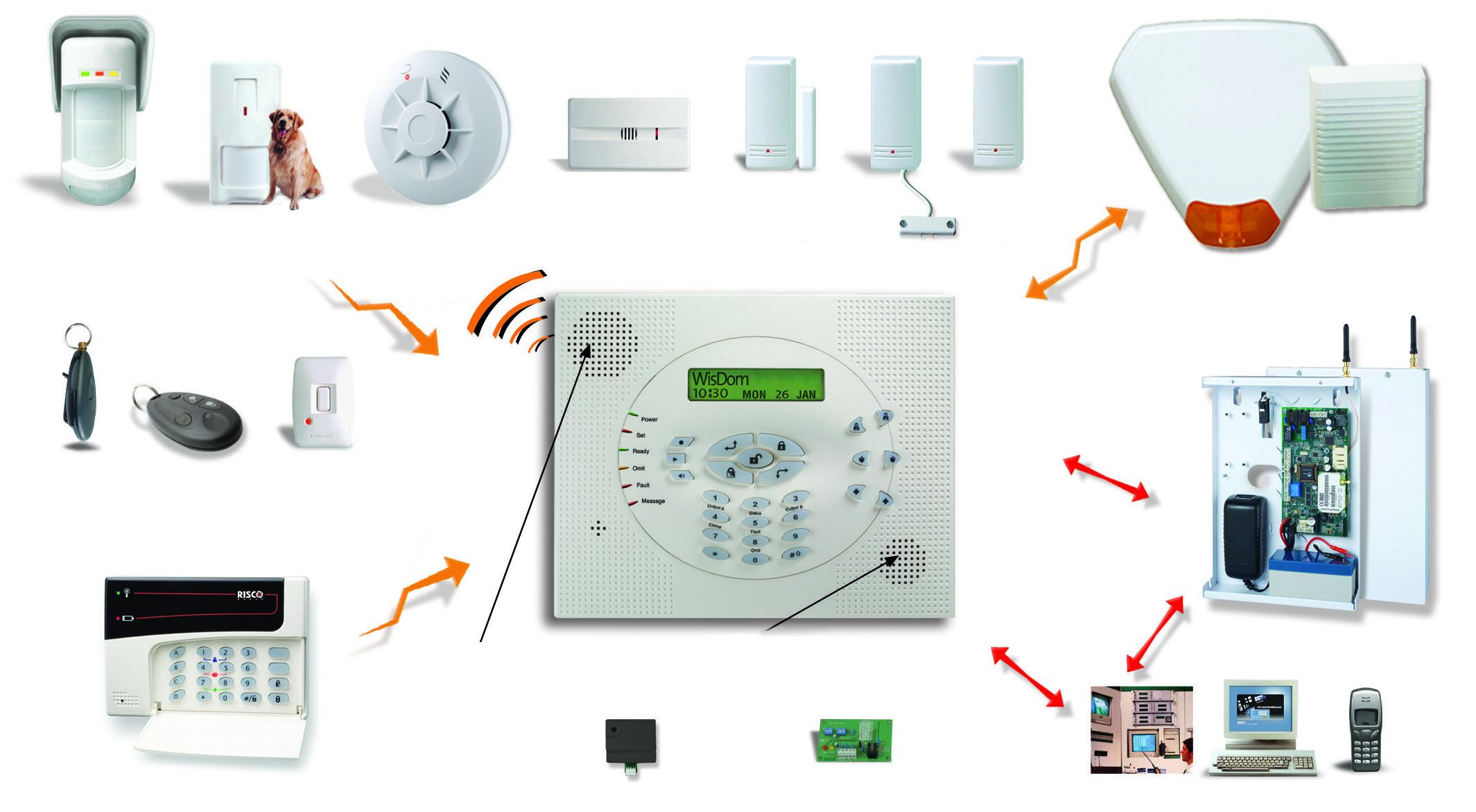 Allarmi senza fili wireless - Sistema allarme casa ...