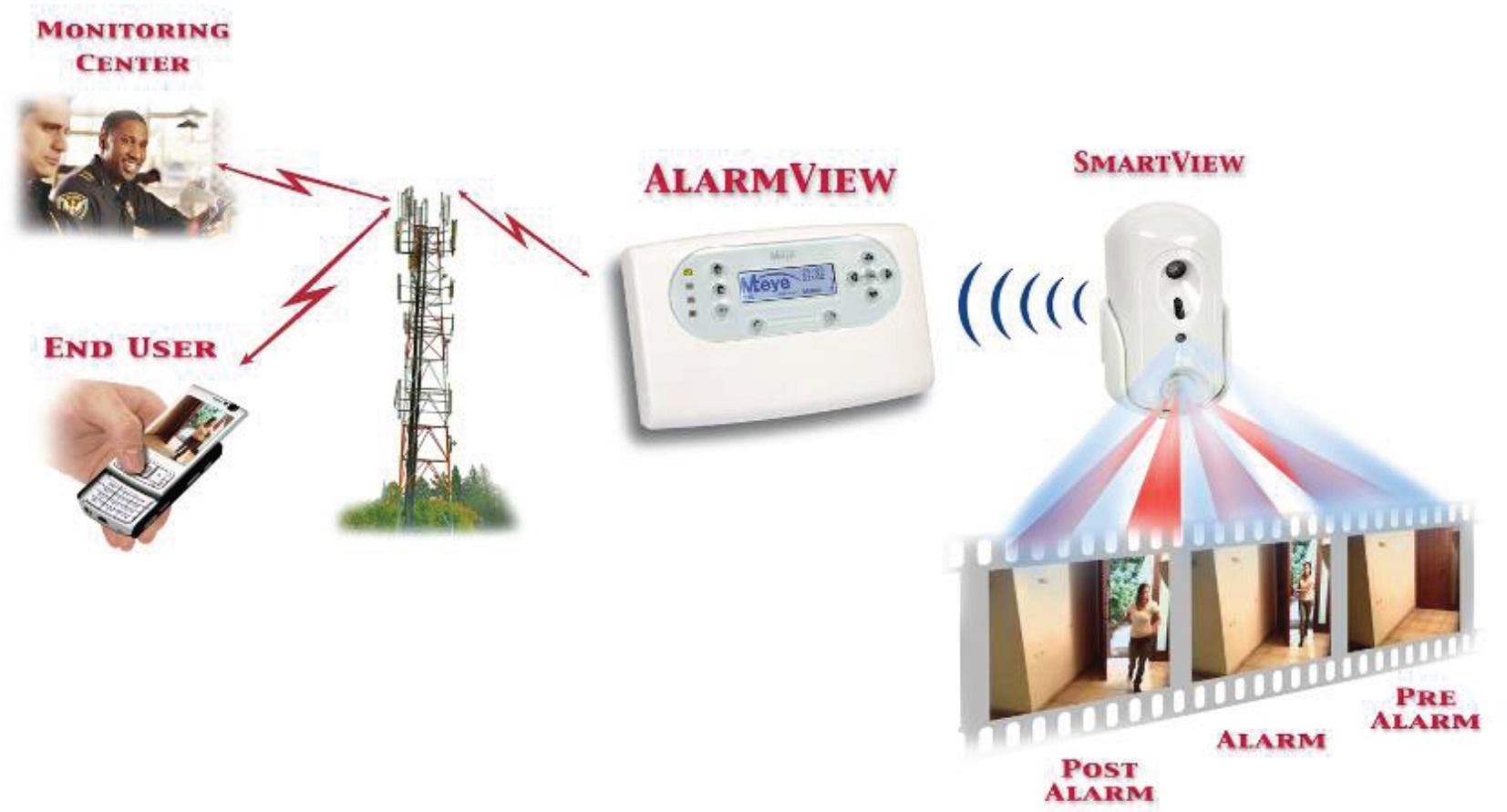 Videosorveglianza e sistema antifurto insieme - Sistema allarme casa migliore ...